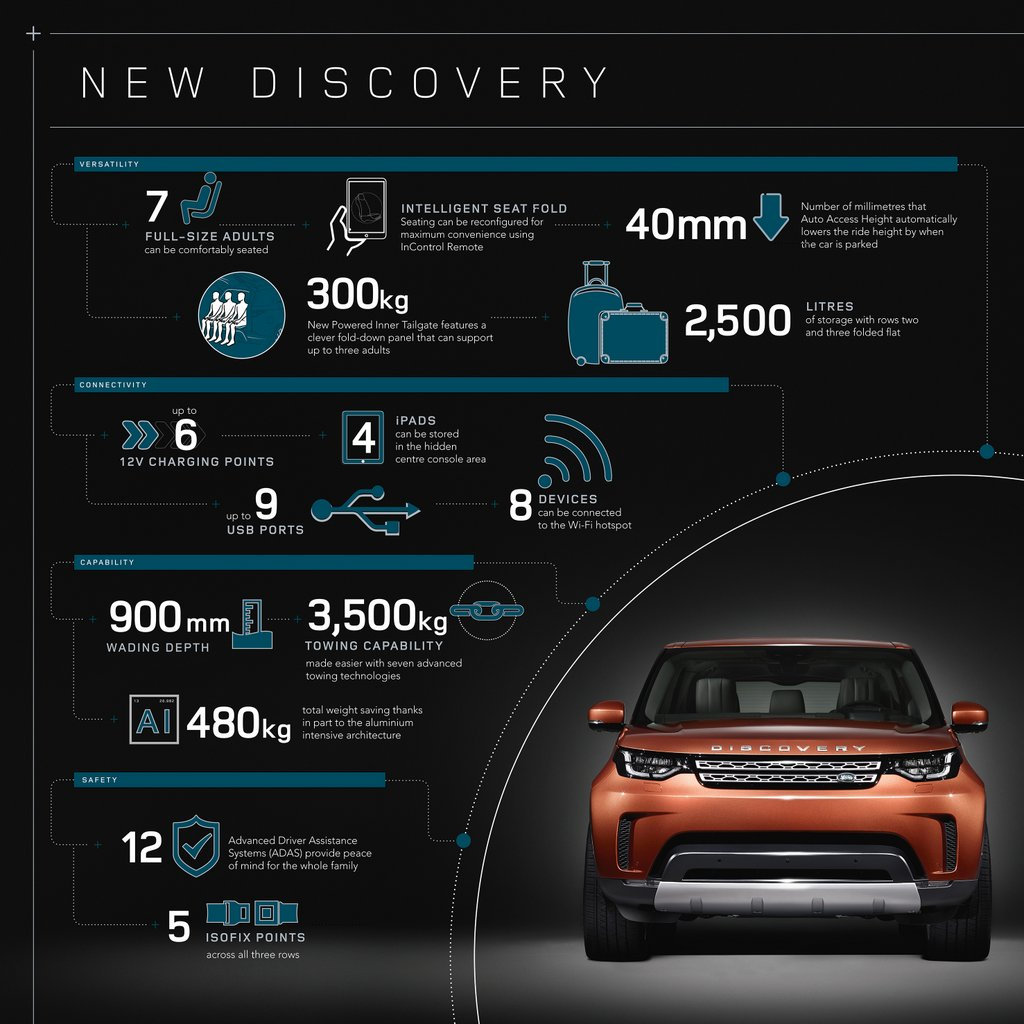 Discovery Infographic