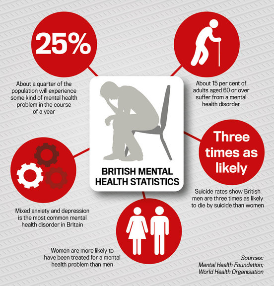 British mental health statistics