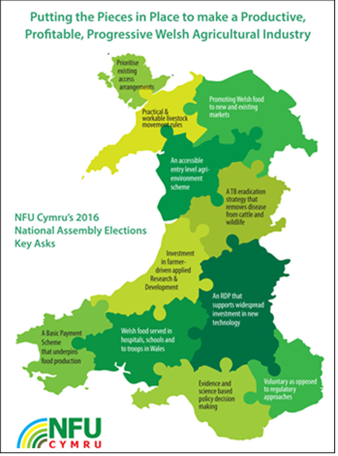 The key asks from NFU Cymru