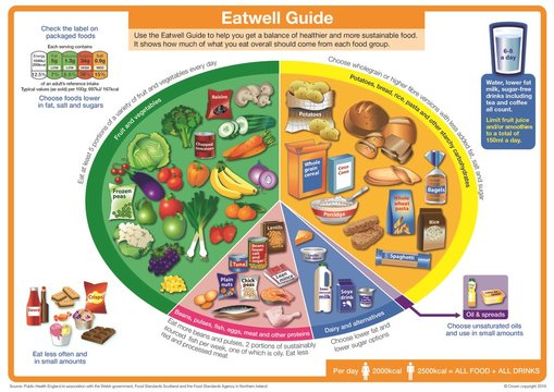 What the eatwell guide says about dairy products