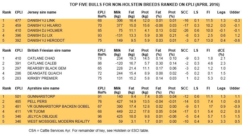 Other breeds index table