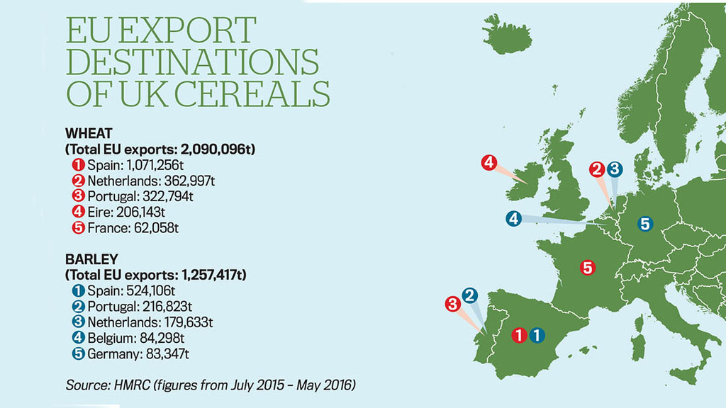 EU cereal export destinations 2015/16
