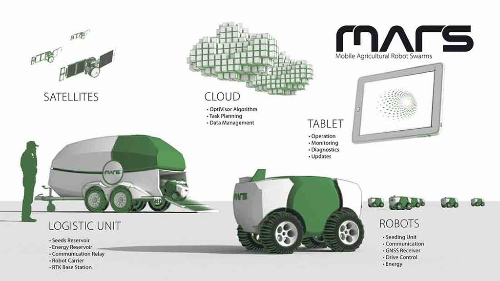 VIDEO: Fendt's MARS project shows robot farming vision