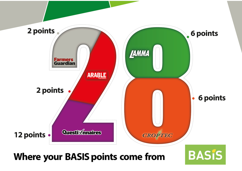 Your BASIS points allocation