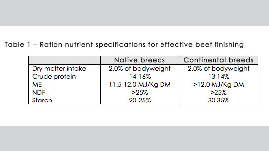 RATION NUTRIENT SPECIFICATIONS