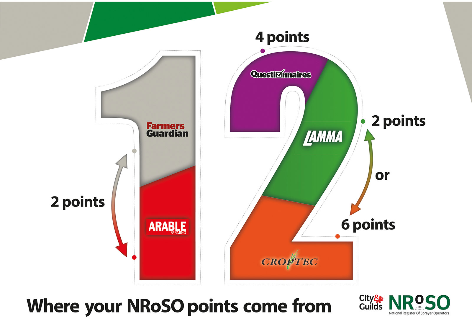 Your NRoSO points allocation