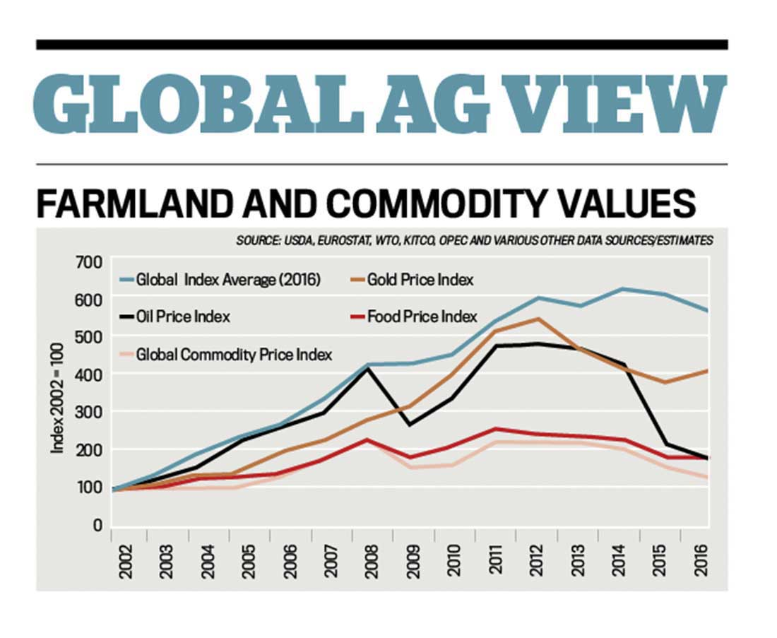 Highlights from Savills' Global Farmland Index