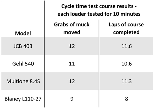 CYCLE TIME TEST RESULTS