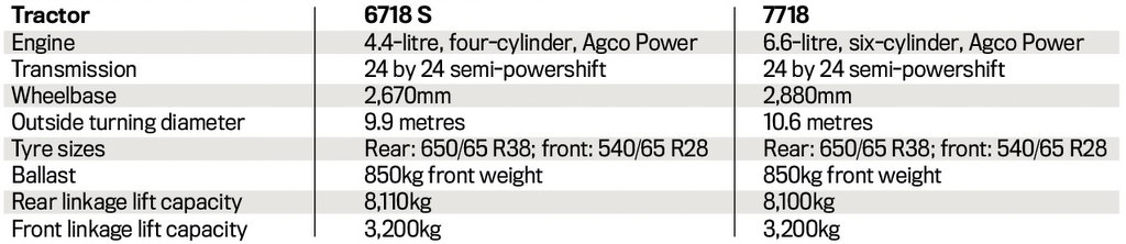 Tractor specifications as tested:
