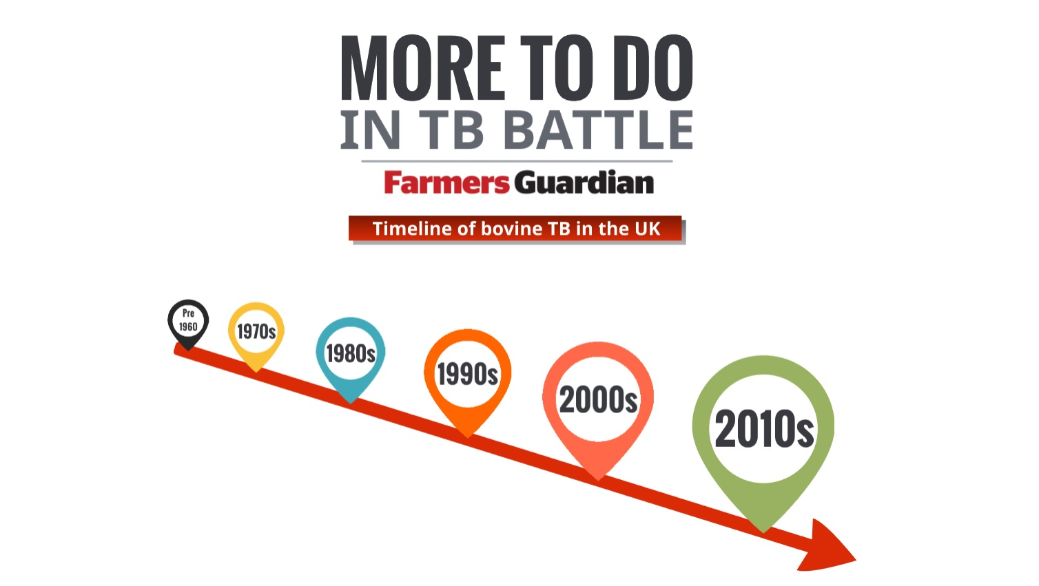 More to do in bTB battle: timeline