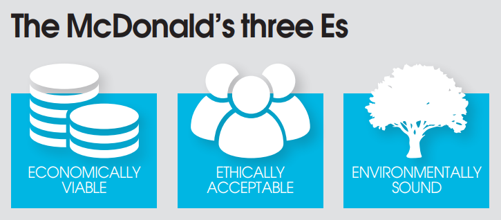 The McDonald's three Es
