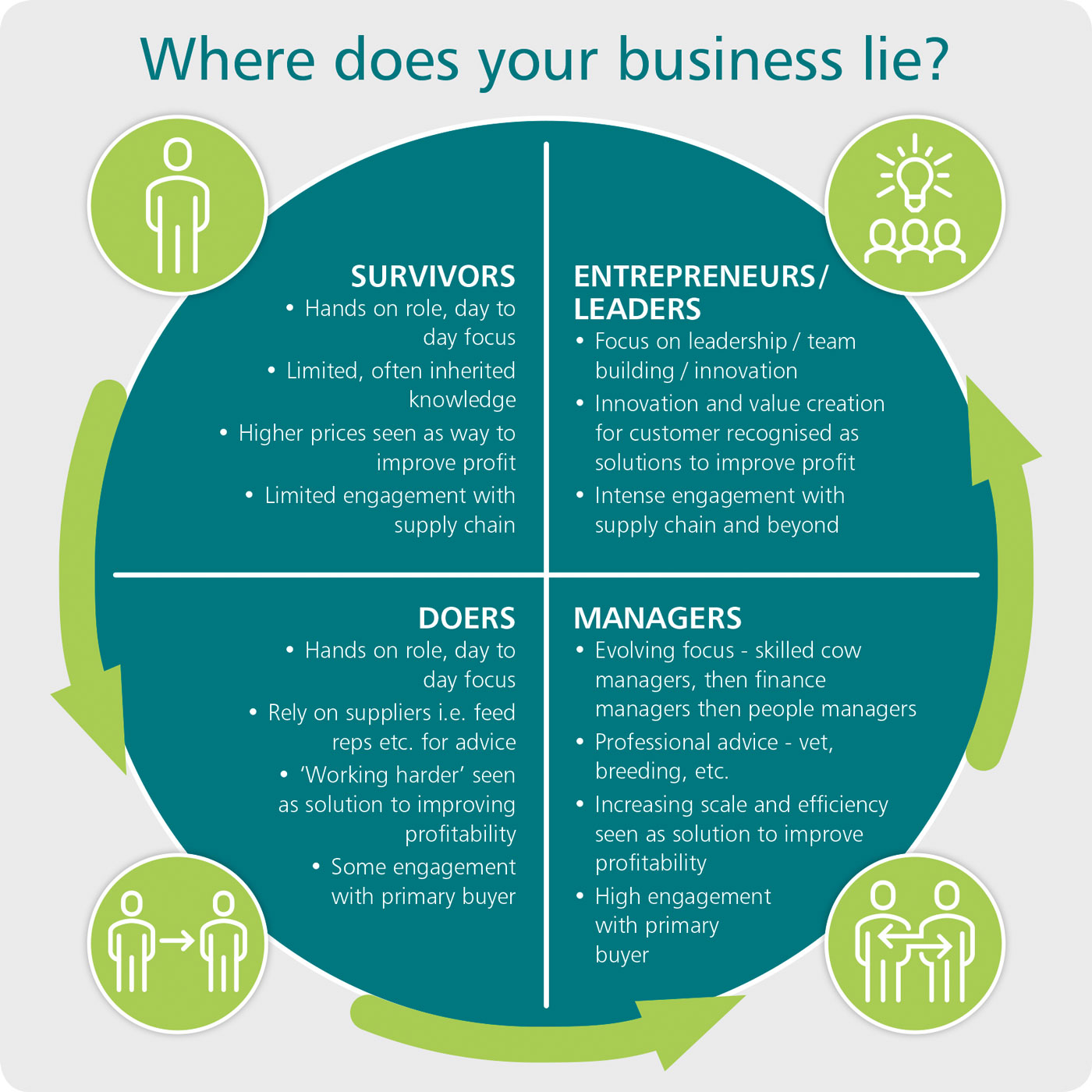 Where does your business lie?