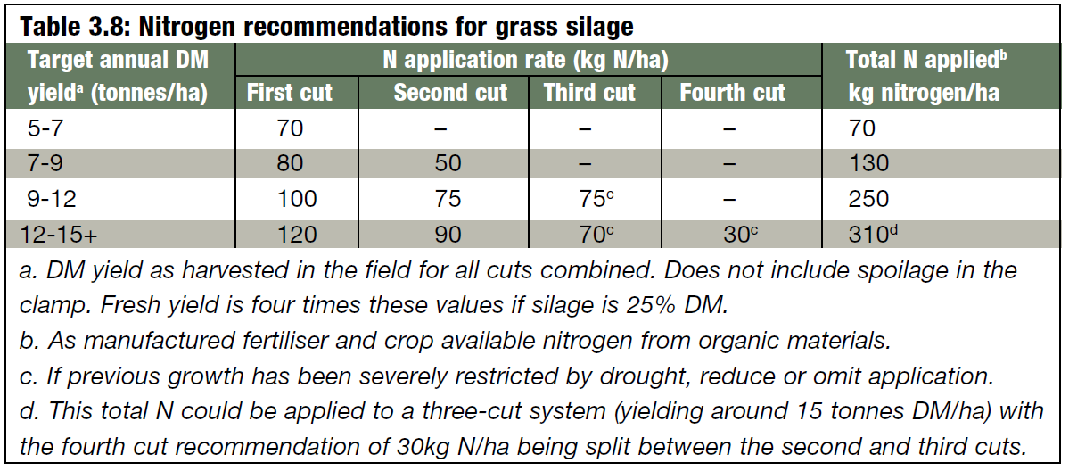 Nitrogen recommendations for grass silage