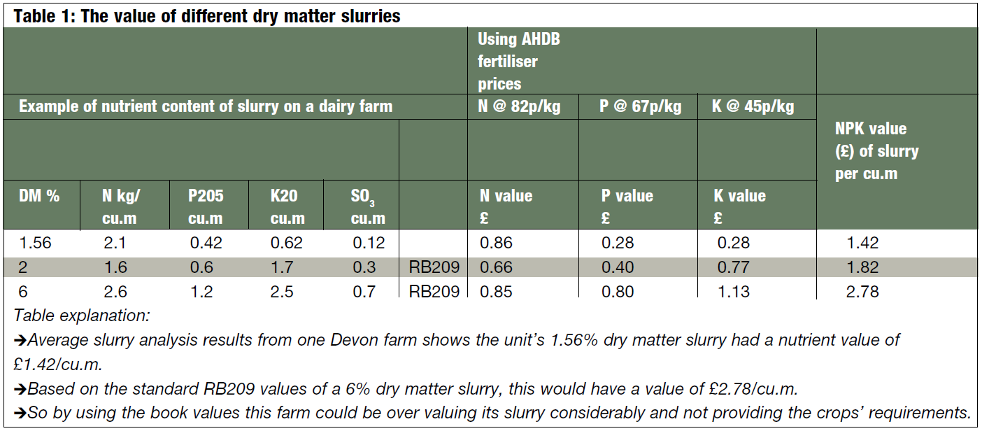 Table 1: The value of different dry matter slurries Using