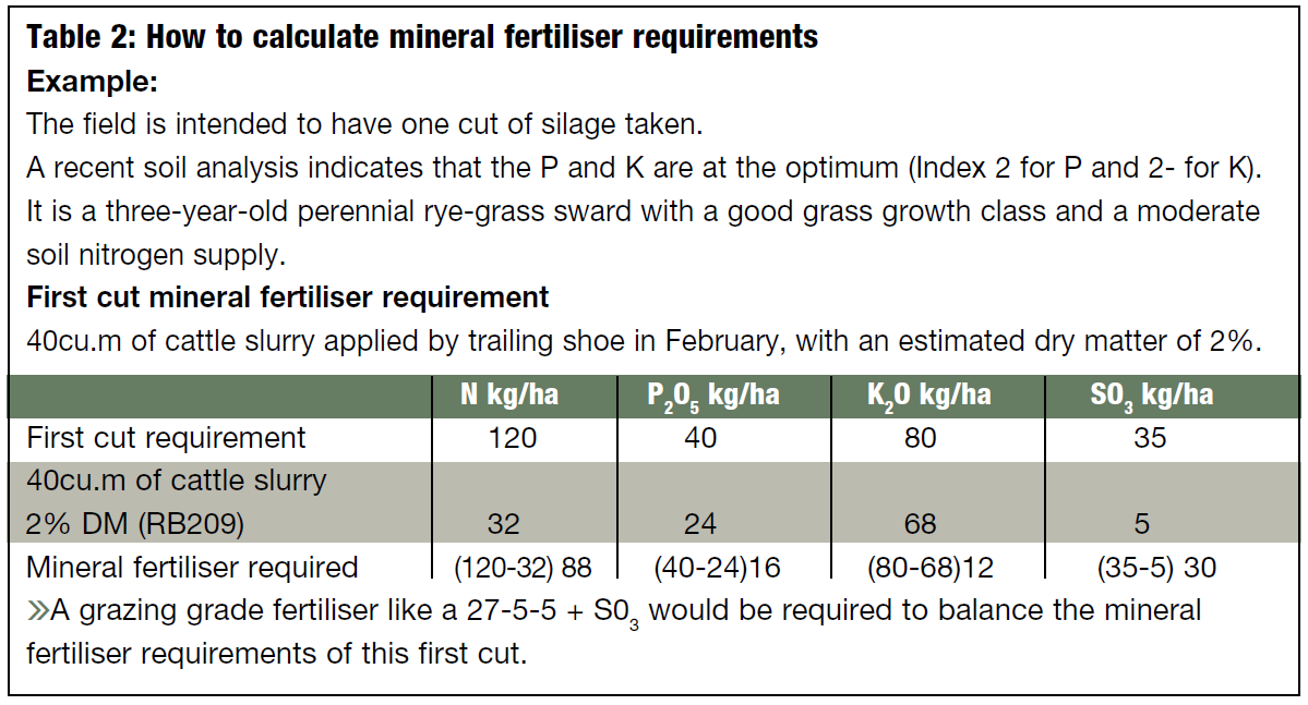 Knowing how much mineral fertiliser needs to be applied