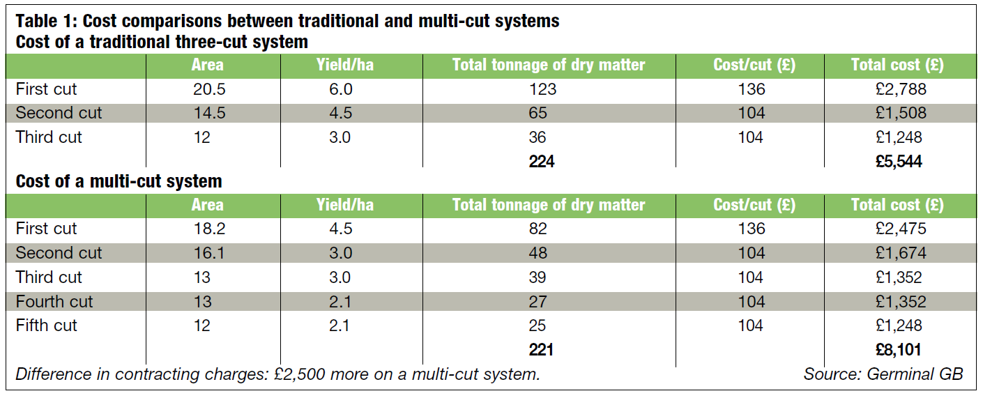 Table 1: Cost comparisons between traditional and multi-cut systems