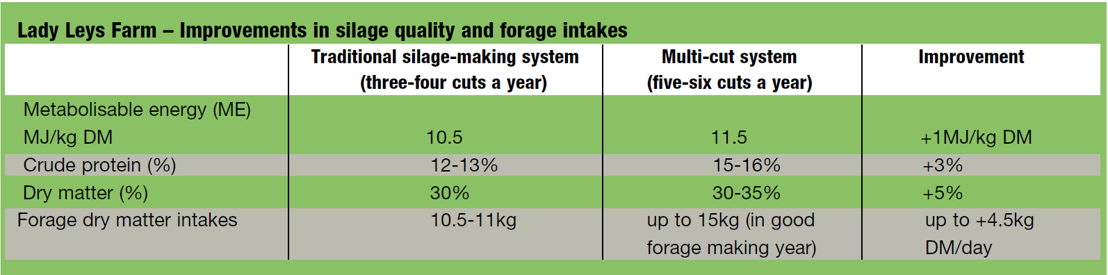 Lady Leys Farm – Improvements in silage quality and forage intakes