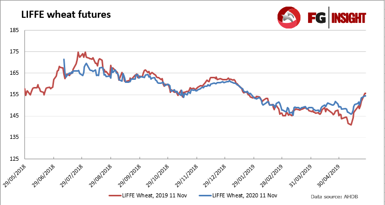 Nov-19 LIFFE wheat futures closed on Wednesday, May 29, at £155.50, a rise of £6.95/t on the week