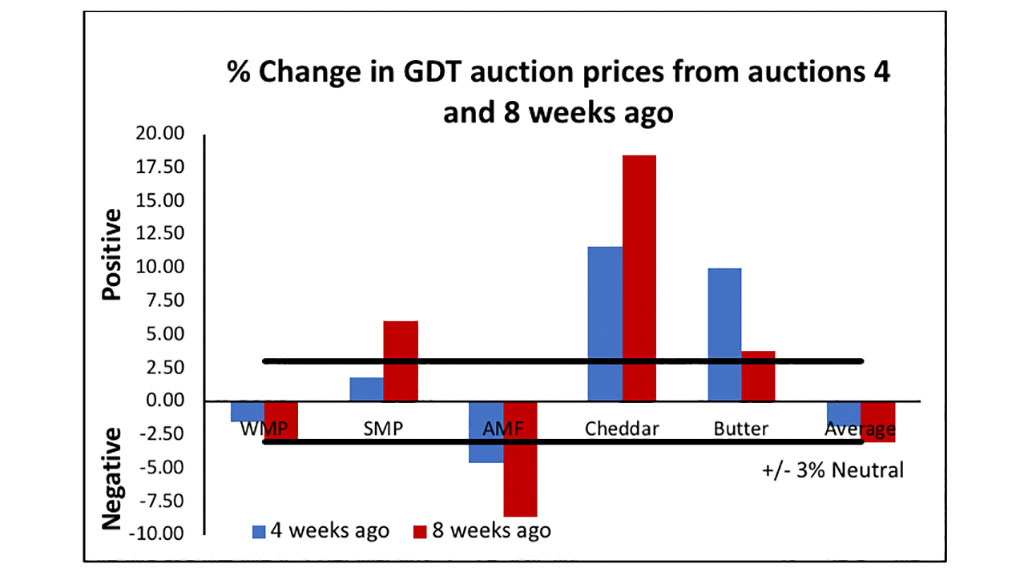Fig 3: % Change in GDT prices from auctions 4 and 8 weeks ago, factoring in $:£ currency changes