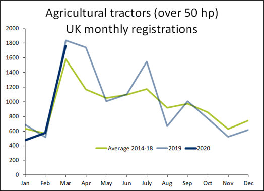 Tractor registrations March 2020