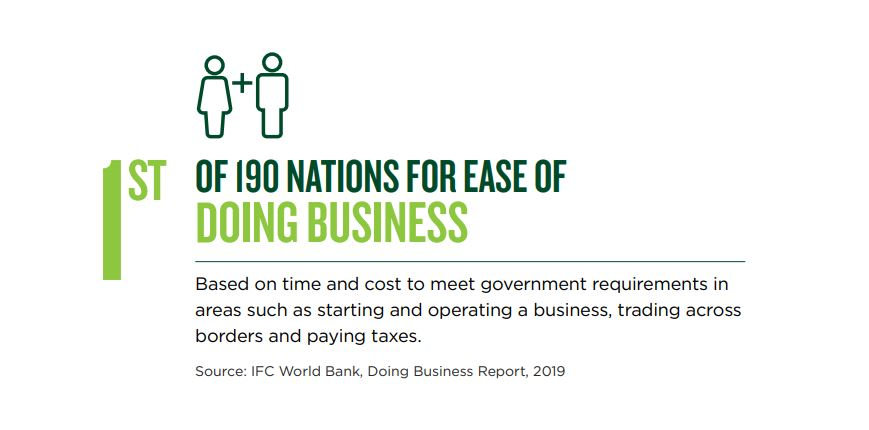 First of 190 nations for ease of doing business. Based on time and cost to meet government requirements in areas such as starting and operating a business, trading across borders and paying taxes.