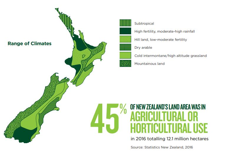 45% of New Zealand's land area was in agricultural or horticultural use in 2016, totalling 12.1 million hectares.  Statistics New Zealand
