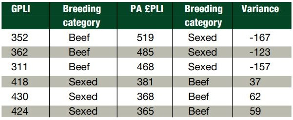 Table 1: Farm example - comparisons between parent average £PLI and genomic £PLI